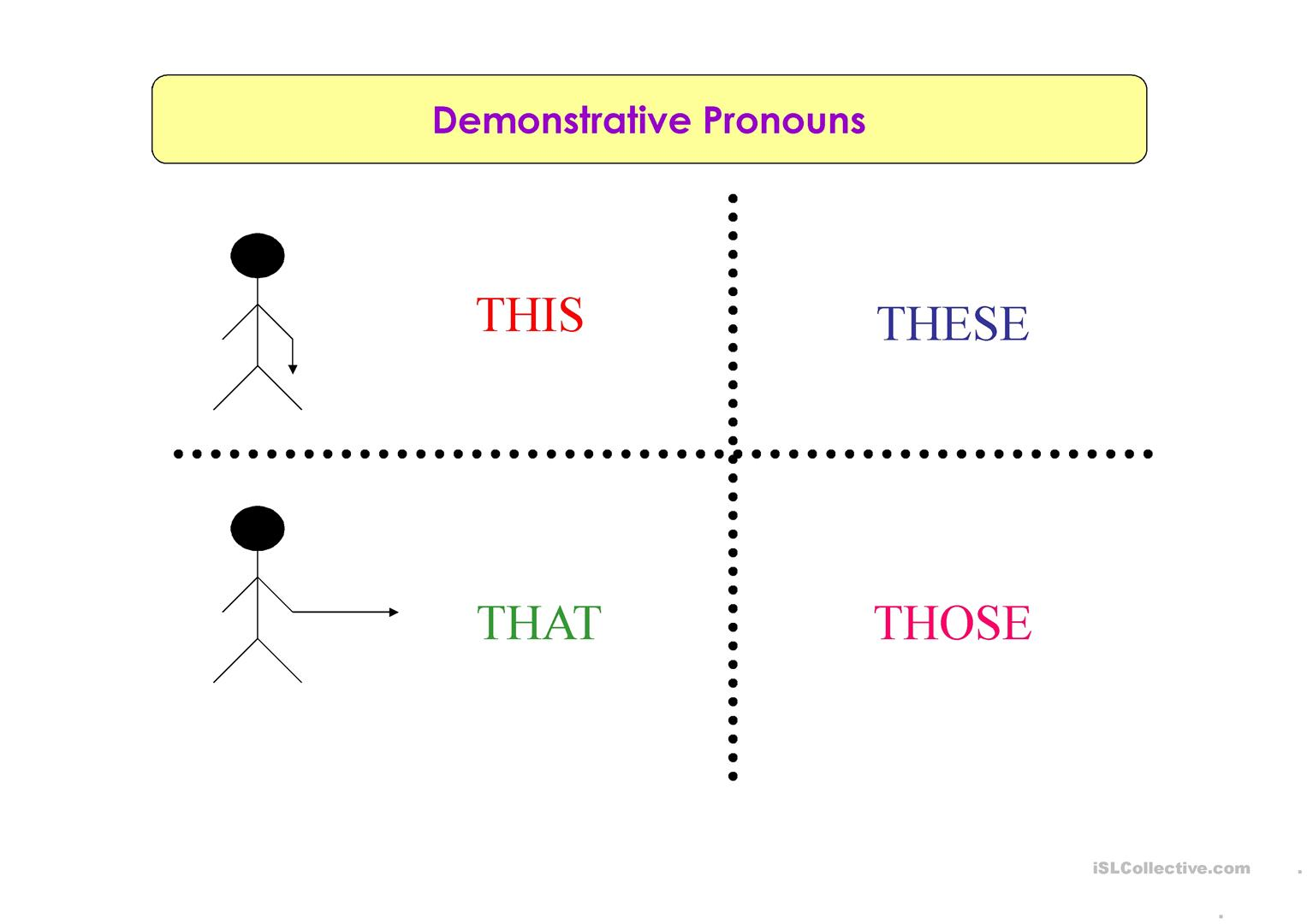Demonstrative pronouns - use them correctly in English 10