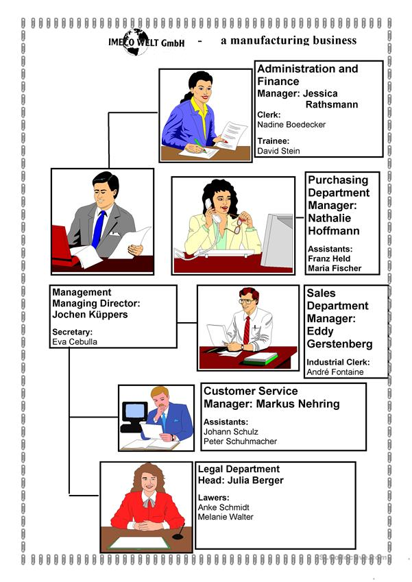 Describing  company organisation and structure