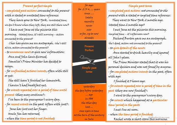 Present Perfect vs Simple Past Tense
