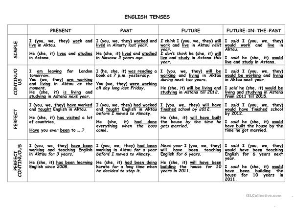 Tenses (A table)