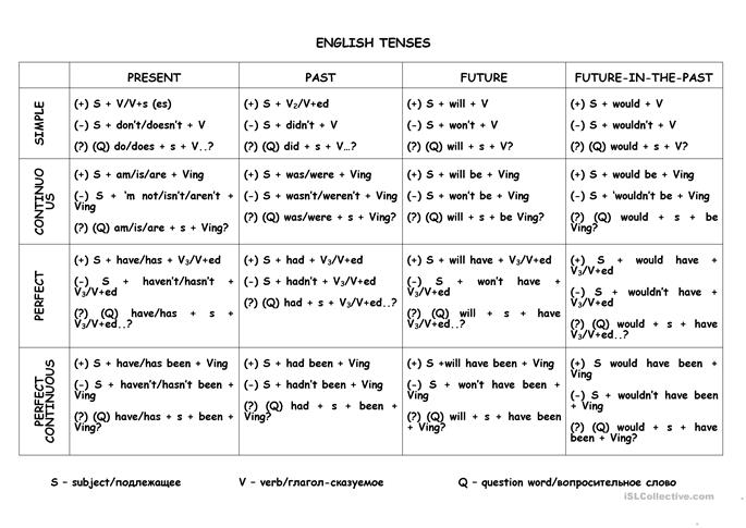 Tenses (A table) - ESL worksheets