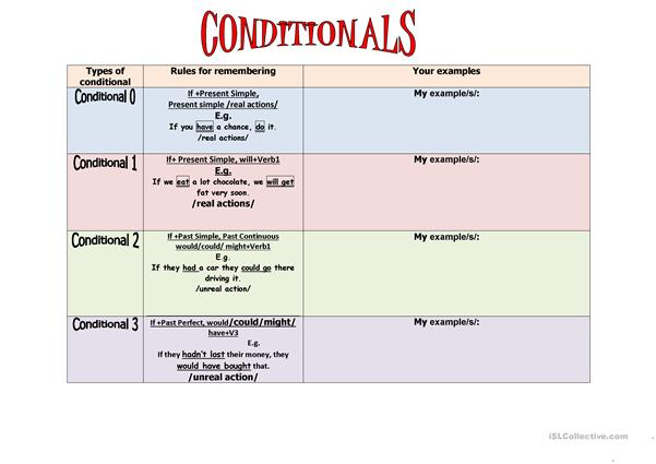 Conditionals revision.