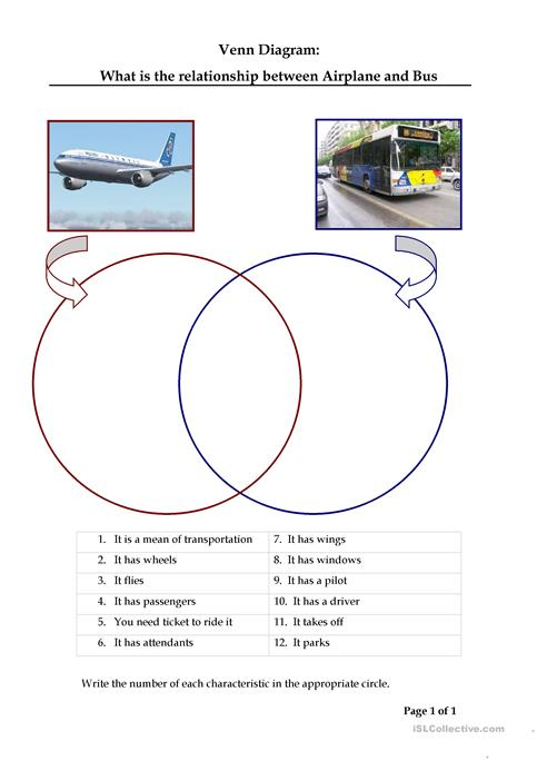 Compare An Airplane With A Bus Venn Diagram Worksheet Free Esl