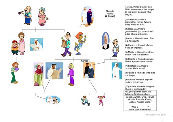 Arab Family Tree