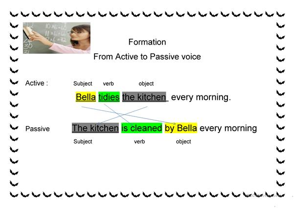 passive voice tenses and formation