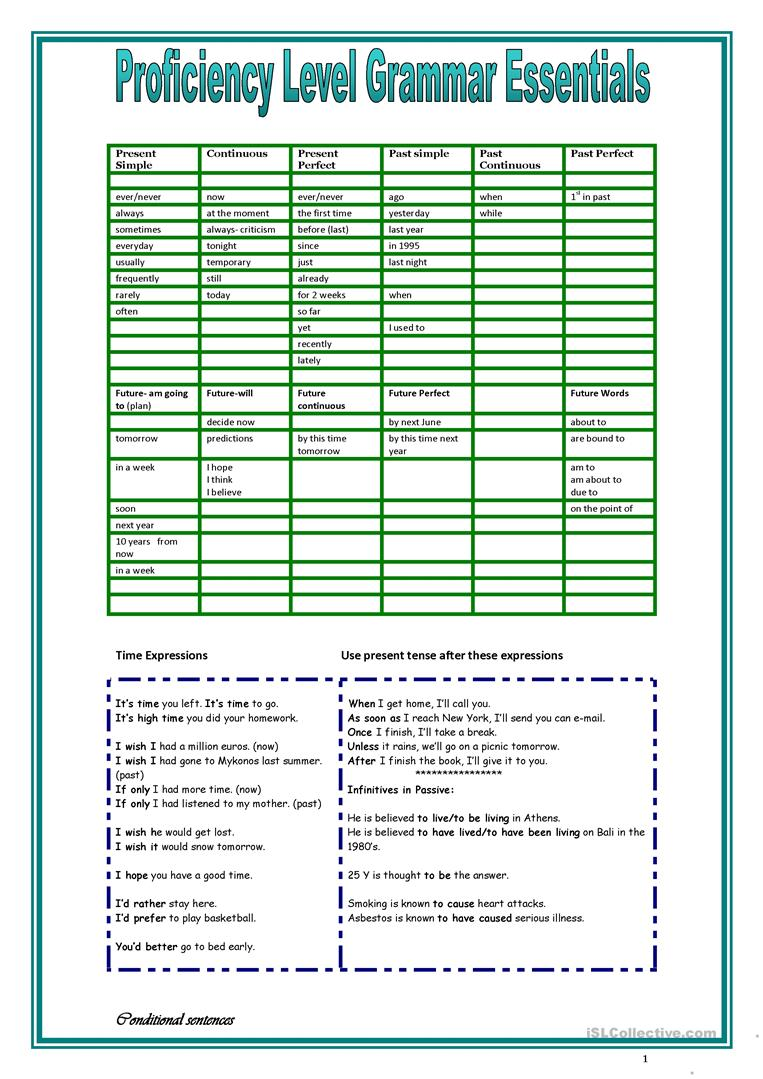 image regarding Grammar Cheat Sheets Printable named Proficiency Place Grammar Specialist - English ESL Worksheets