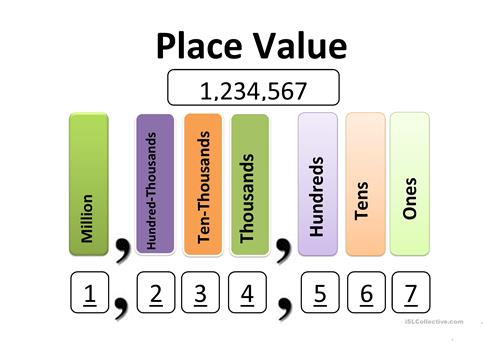 Place value chart worksheet free esl printable worksheets made by place value chart altavistaventures Gallery
