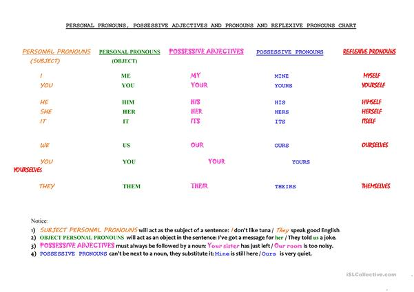 Pronouns and adjectives chart