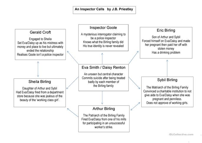 Character Profiles - An inspector calls worksheet - Free ...