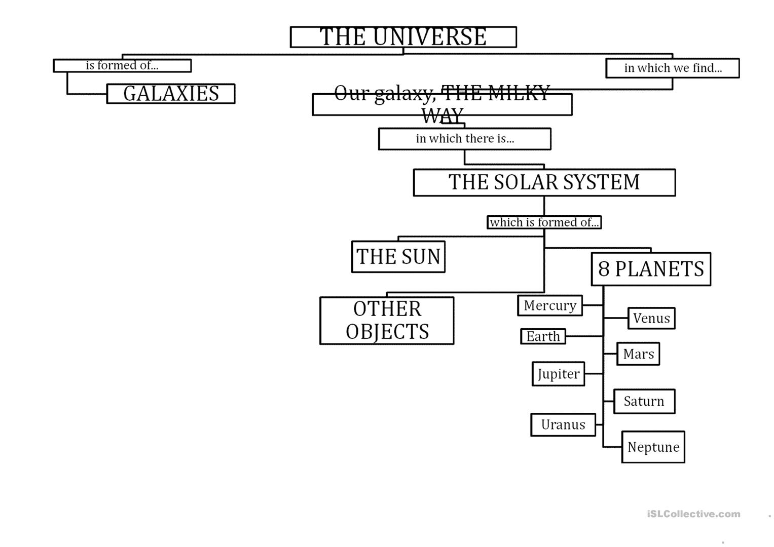 Workbooks solar system for kids worksheets : Flow Chart Worksheets Image collections - Free Any Chart Examples