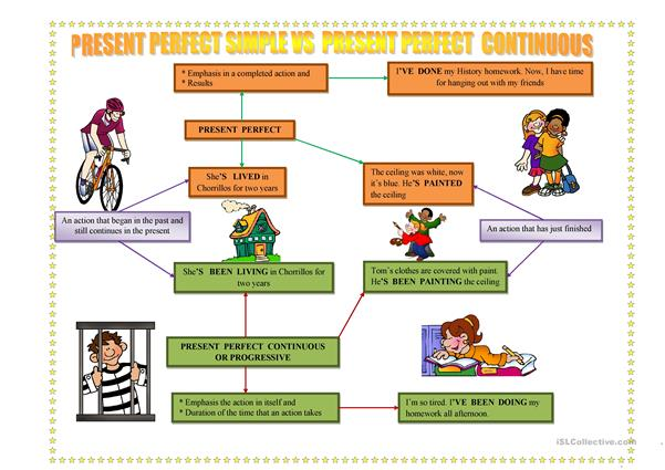 Present perfect simple vs present perfect continuous, similarities and differences