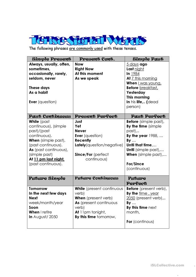 English In Italian: Tense Signal Words And Review Worksheet