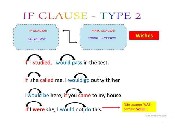 Conditional Sentences I, II, III + Exercises