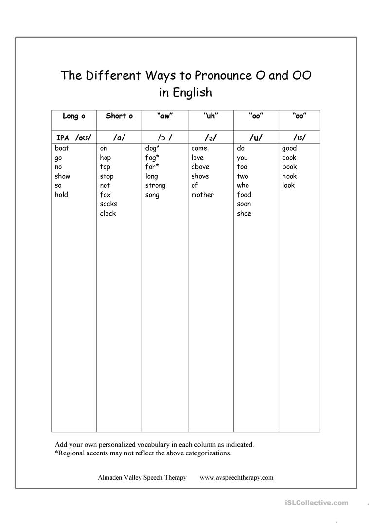 Different Ways to Pronounce O in English worksheet - Free ESL ...