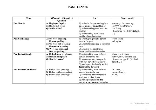 A short table of all active tenses