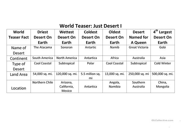Label Map of Deserts of the world