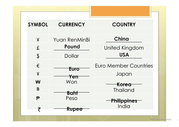 World Currency Chart Activity