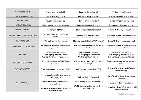 Tense Chart - English ESL Worksheets For Distance Learning And Physical  Classrooms