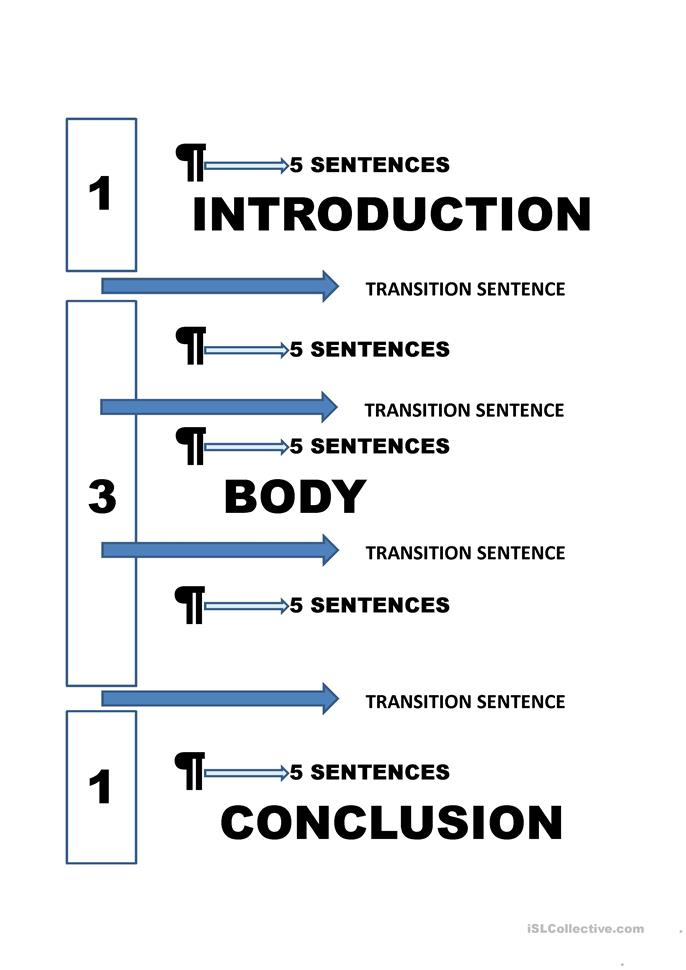 five paragraph essay made simple