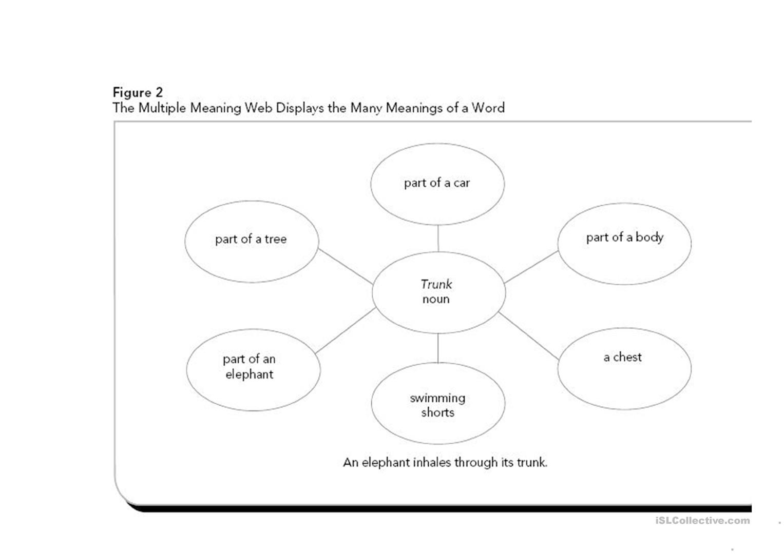 Multiple Meaning Word Graphic Organizer English Esl Worksheets For Distance Learning And Physical Classrooms