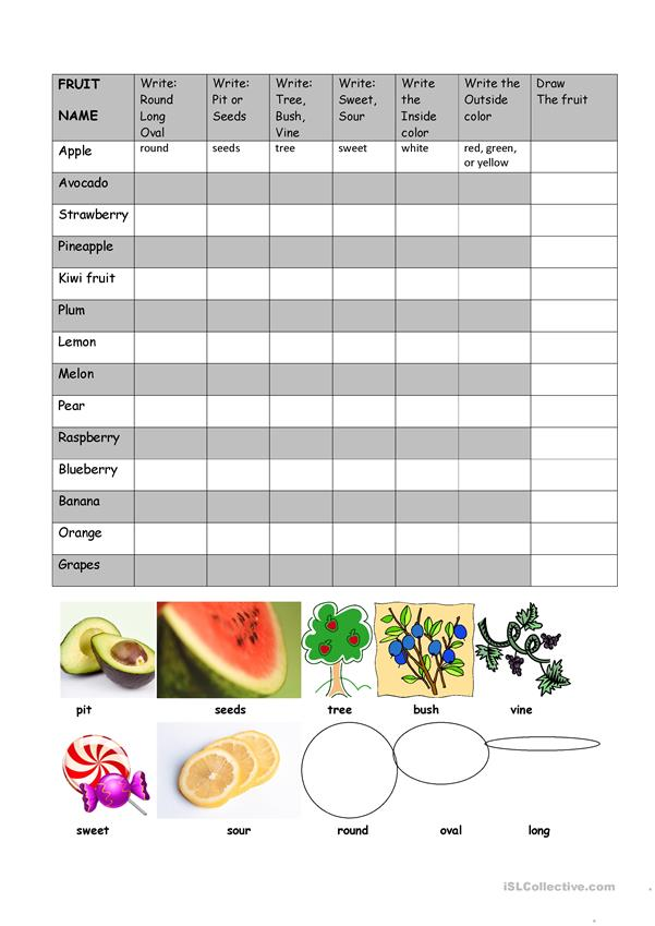 Fruit Description Chart