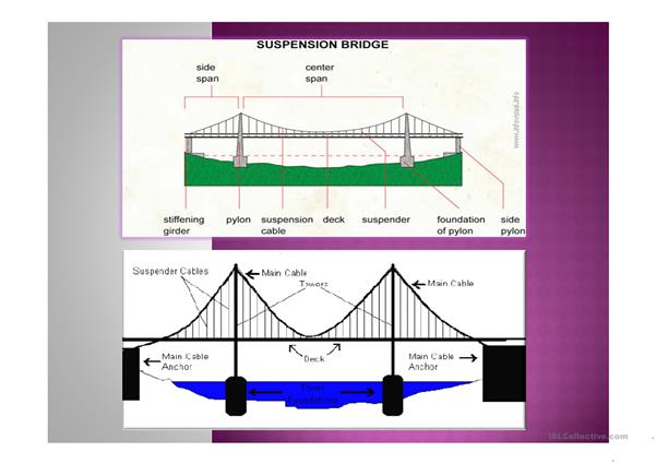 VOCABULARY RELATED TO BRIDGE CONSTRUCTION