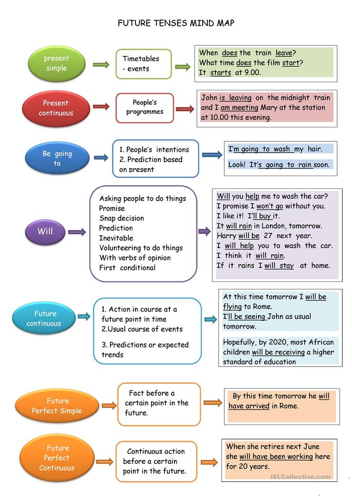 FUTURE TENSE MIND MAP - ESL worksheets