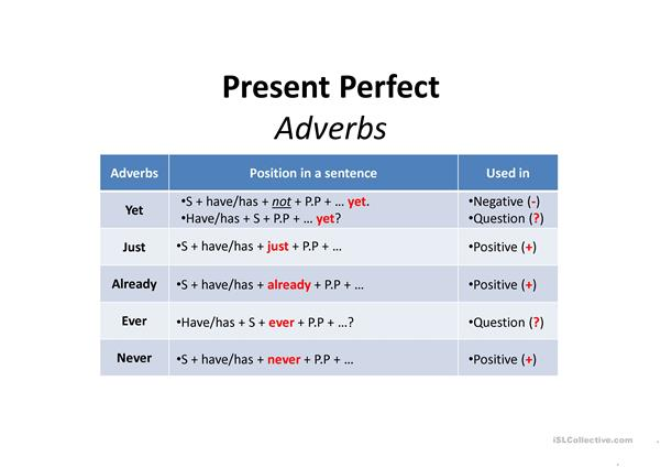 PRESENT PERFECT ADVERBS