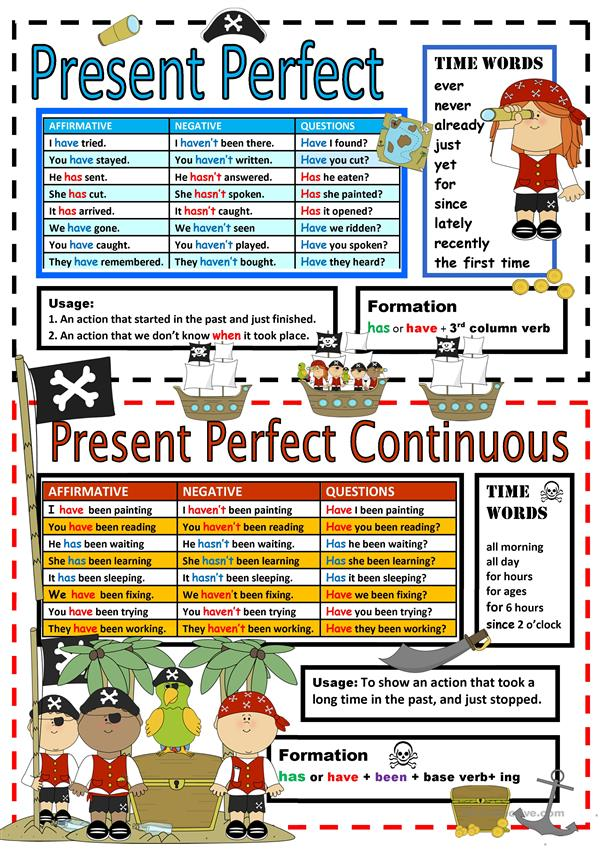 Chart:Present Perfect Simple/Continuous