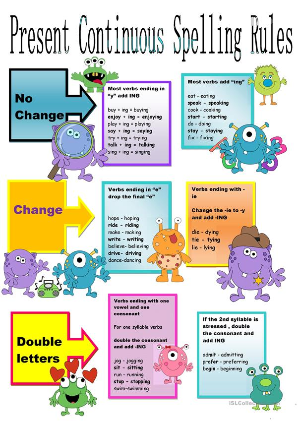 Present Continuous Spelling Rules Chart