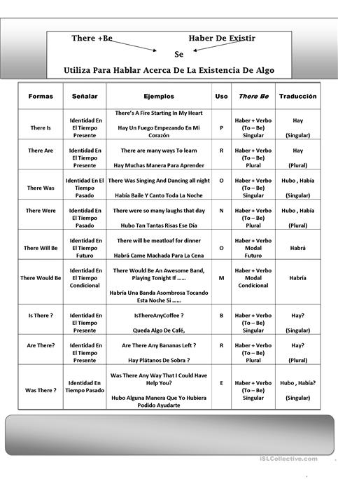There Be Spanish Teachers Grammar Guide Worksheet Free Esl