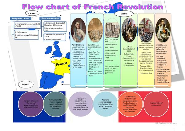 Flow chart of French Revolution