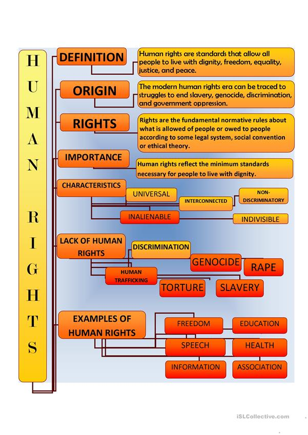 Human rights mapping