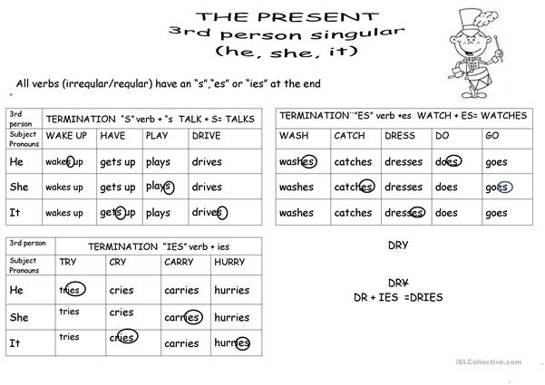 THIRD PERSON SPELLING CHART