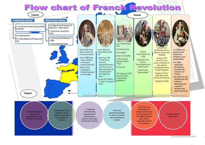 Flow chart of French Revolution worksheet Free ESL printable – French Revolution Worksheets