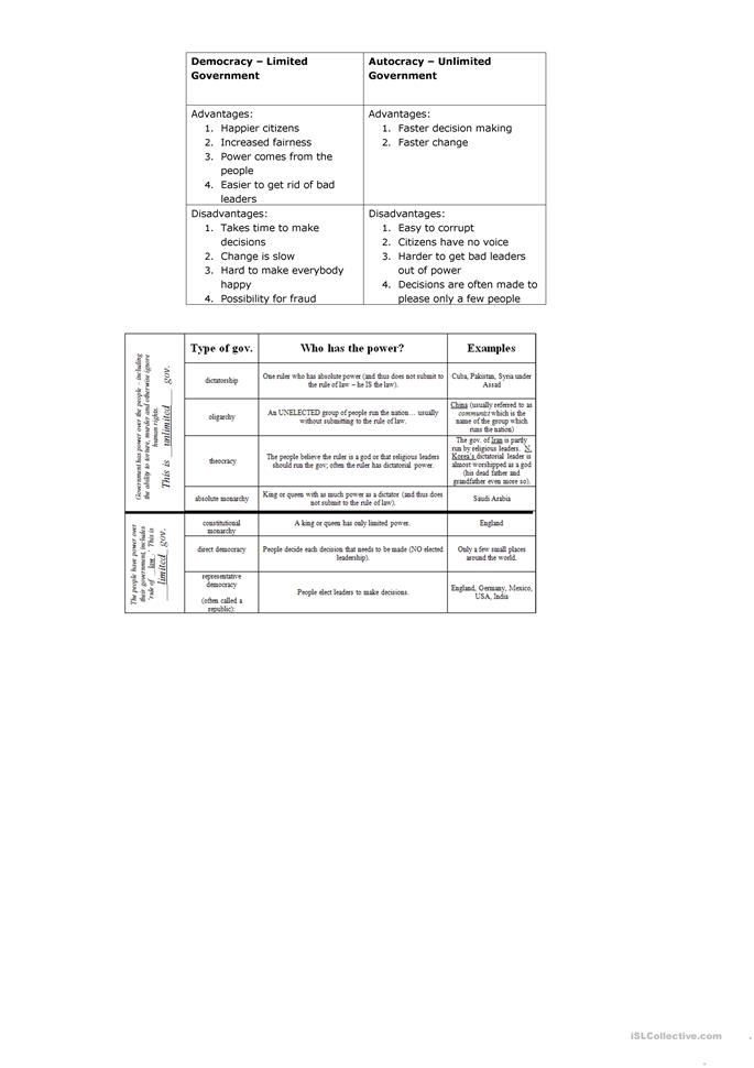 Worksheets Limited And Unlimited Government Worksheet limited vs unlimited government worksheet free esl printable worksheets made by teachers