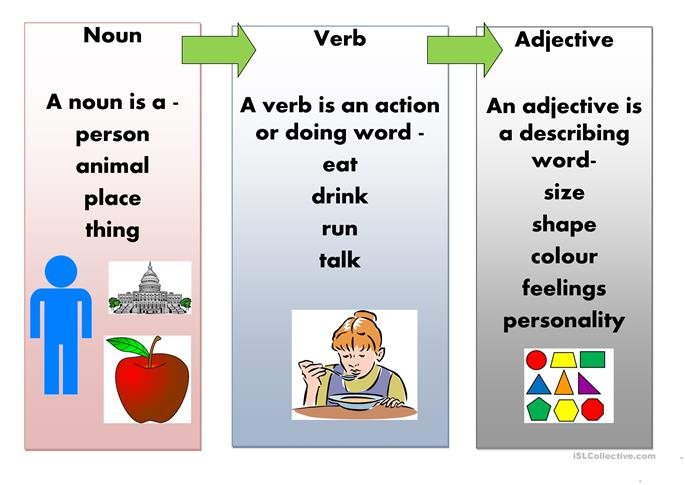 noun adjective verb poster worksheet Free ESL printable – Nouns and Verbs Worksheets