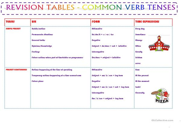 REVISION TABLE - VERB TENSES