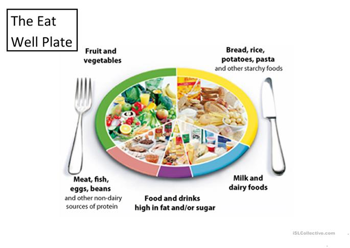 The Eatwell plate and food groups worksheet - Free ESL printable ...