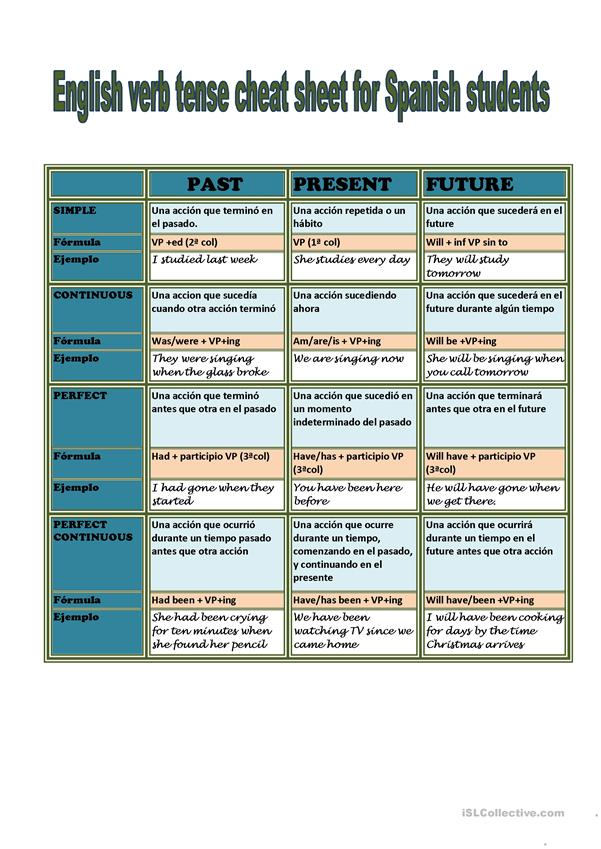English Verb Tenses for Spanish Students