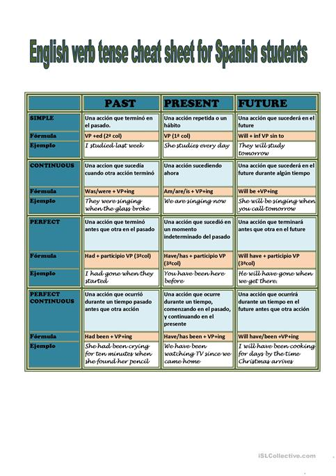 English Verb Tenses for Spanish Students worksheet - Free ESL ...