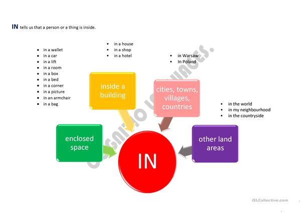 Prepositions of place and location IN
