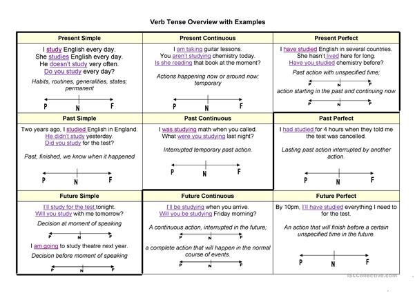 Verb Tense Overview