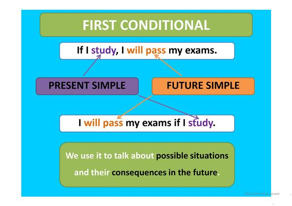First Conditional - Rules