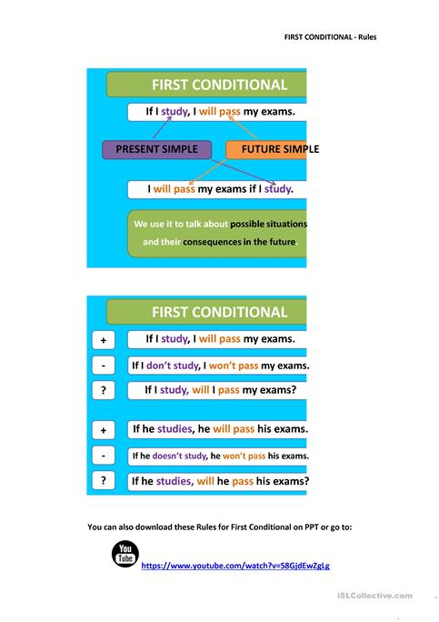First Conditional - Rules, Exercise and Key worksheet - Free ESL ...