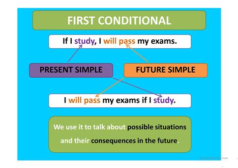 First Conditional - Rules worksheet - Free ESL projectable ...