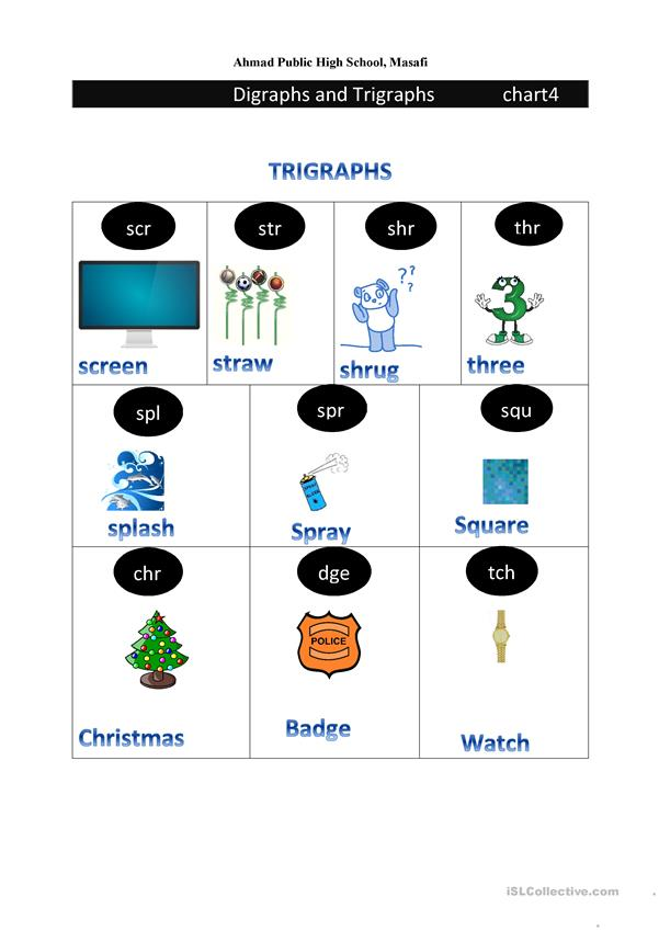 digraph and trigraph