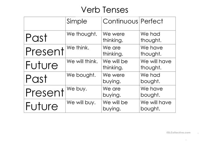 Free Worksheets Sentence Pattern Worksheets High School Free – Verb Tense Worksheets High School