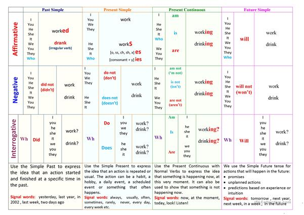 Basic English Tenses Table - English ESL Worksheets For Distance Learning  And Physical Classrooms