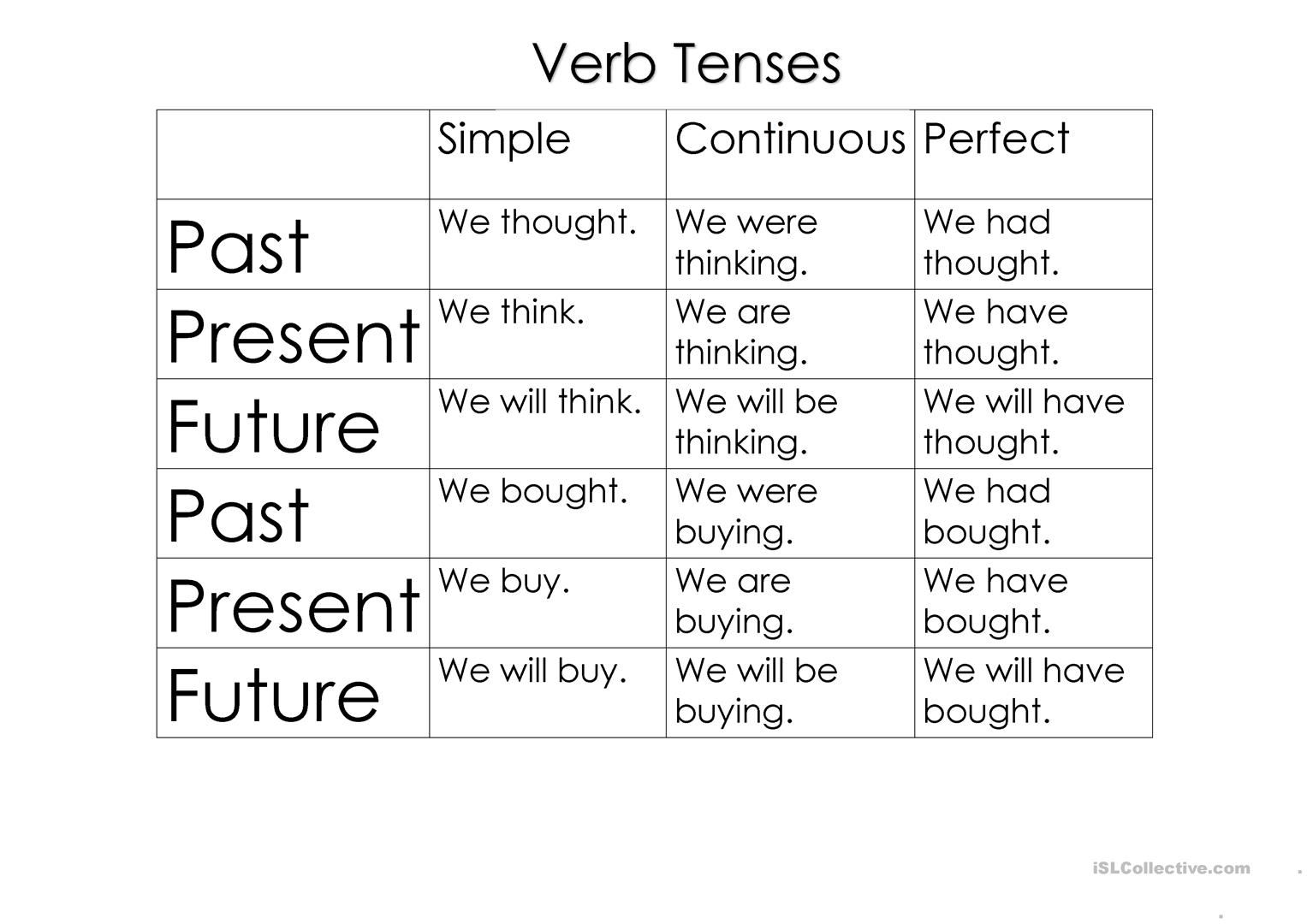 Verbs tenses and sentence structure - English ESL Worksheets